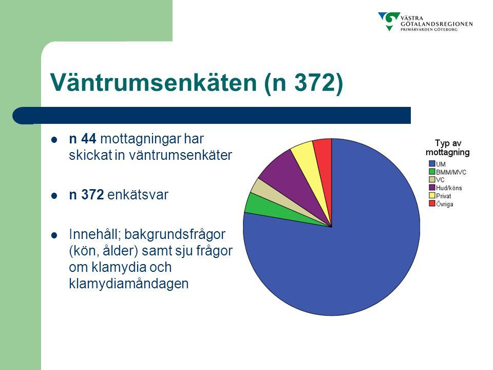 Väntrumsenkäten (n 372) n 44 mottagningar har skickat in väntrumsenkäter n 372 enkätsvar Innehåll; bakgrundsfrågor (kön, ålder) samt sju frågor om klamydia och klamydiamåndagen
