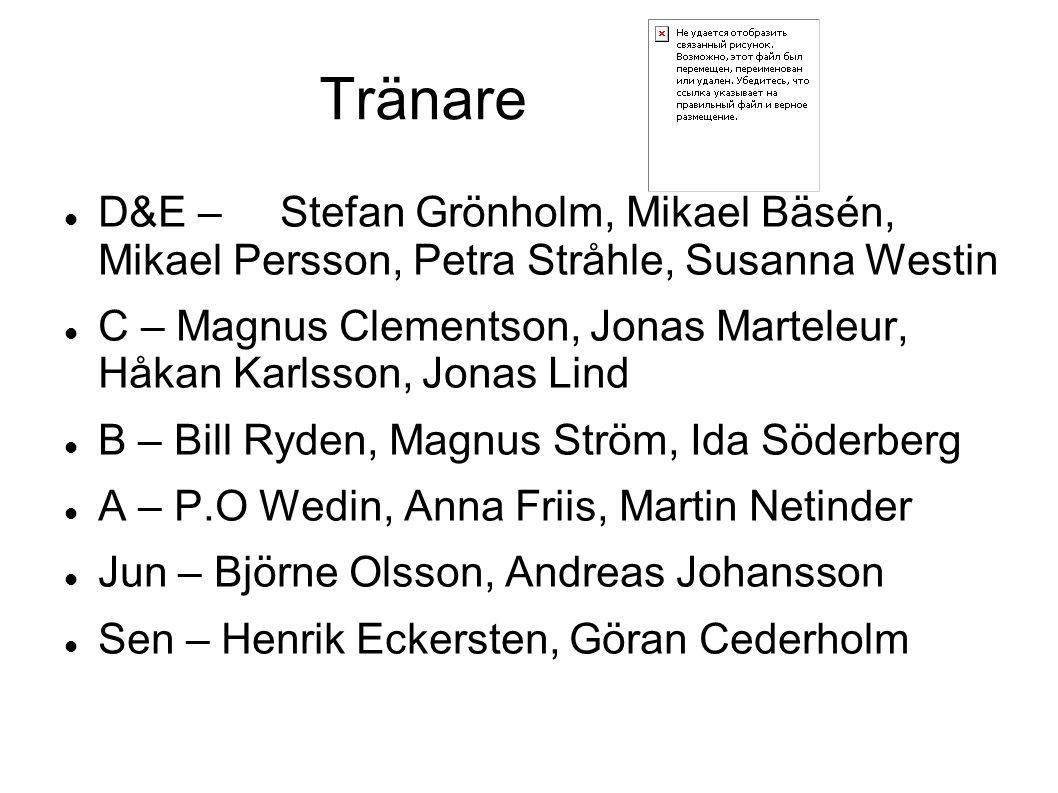 Tränare D&E – Stefan Grönholm, Mikael Bäsén, Mikael Persson, Petra Stråhle, Susanna Westin C – Magnus Clementson, Jonas Marteleur, Håkan Karlsson, Jon