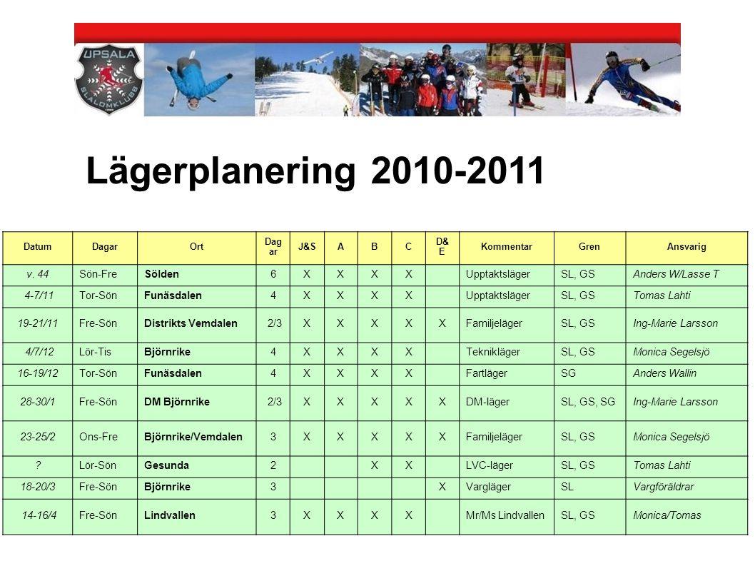 Lägerplanering 2010-2011 DatumDagarOrt Dag ar J&SABC D& E KommentarGrenAnsvarig v. 44Sön-FreSölden6XXXX UpptaktslägerSL, GSAnders W/Lasse T 4-7/11Tor-