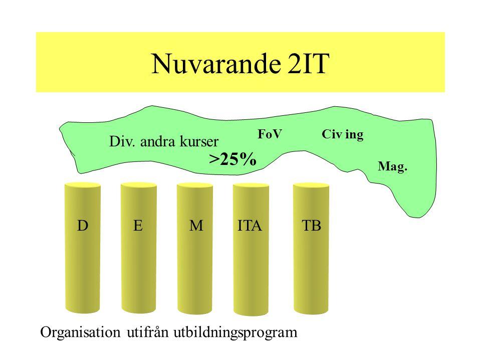 Nuvarande 2IT EDMITATB Organisation utifrån utbildningsprogram Div.