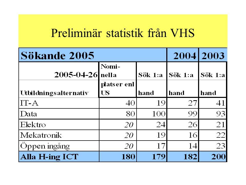 Preliminär statistik från VHS
