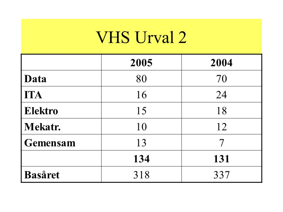 VHS Urval 2 20052004 Data8070 ITA1624 Elektro1518 Mekatr.1012 Gemensam137 134131 Basåret318337