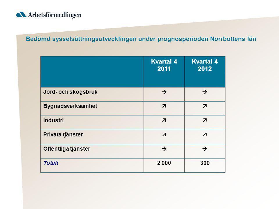 Bedömd sysselsättningsutvecklingen under prognosperioden Norrbottens län Kvartal 4 2011 Kvartal 4 2012 Jord- och skogsbruk  Bygnadsverksamhet  Industri  Privata tjänster  Offentliga tjänster  Totalt2 000300
