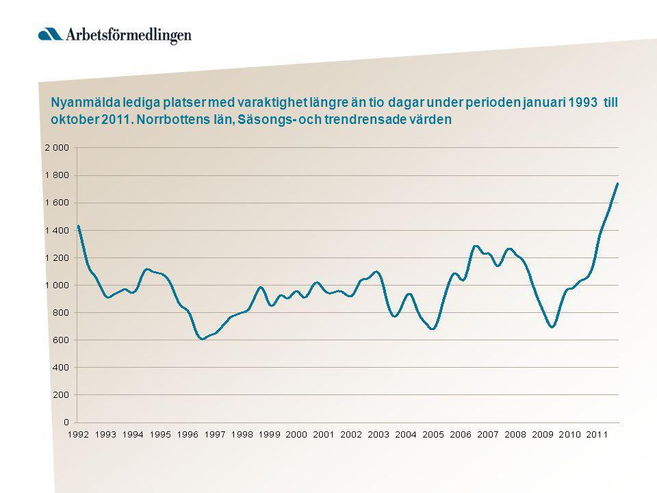 Nyanmälda lediga platser med varaktighet längre än tio dagar under perioden januari 1993 till oktober 2011.