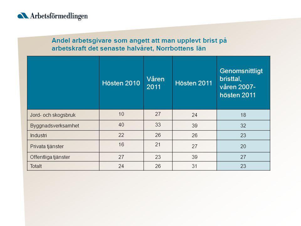 Andel arbetsgivare som angett att man upplevt brist på arbetskraft det senaste halvåret, Norrbottens län Hösten 2010 Våren 2011 Hösten 2011 Genomsnittligt bristtal, våren 2007- hösten 2011 Jord- och skogsbruk 1027 2418 Byggnadsverksamhet 4033 3932 Industri 2226 23 Privata tjänster 1621 2720 Offentliga tjänster 2723 3927 Totalt 2426 3123