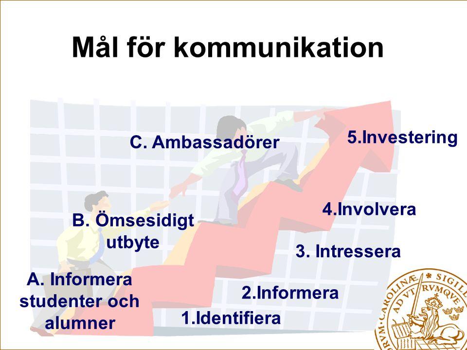 Mål för kommunikation 1.Identifiera C. Ambassadörer B.