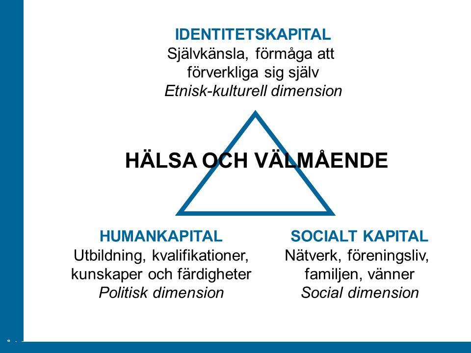 ÅA/Ped.inst. SOCIALT KAPITAL Nätverk, föreningsliv, familjen, vänner Social dimension IDENTITETSKAPITAL Självkänsla, förmåga att förverkliga sig själv