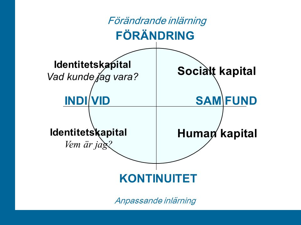 ÅA/Ped.inst. KONTINUITET INDI VIDSAM FUND FÖRÄNDRING Anpassande inlärning Förändrande inlärning Human kapital Socialt kapital Identitetskapital Vad ku