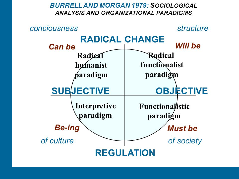 ÅA/Ped.inst. REGULATION SUBJECTIVEOBJECTIVE RADICAL CHANGE BURRELL AND MORGAN 1979: S OCIOLOGICAL ANALYSIS AND ORGANIZATIONAL PARADIGMS Functionalisti