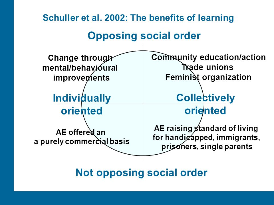 ÅA/Ped.inst. Individually oriented Collectively oriented Schuller et al. 2002: The benefits of learning Opposing social order Not opposing social orde