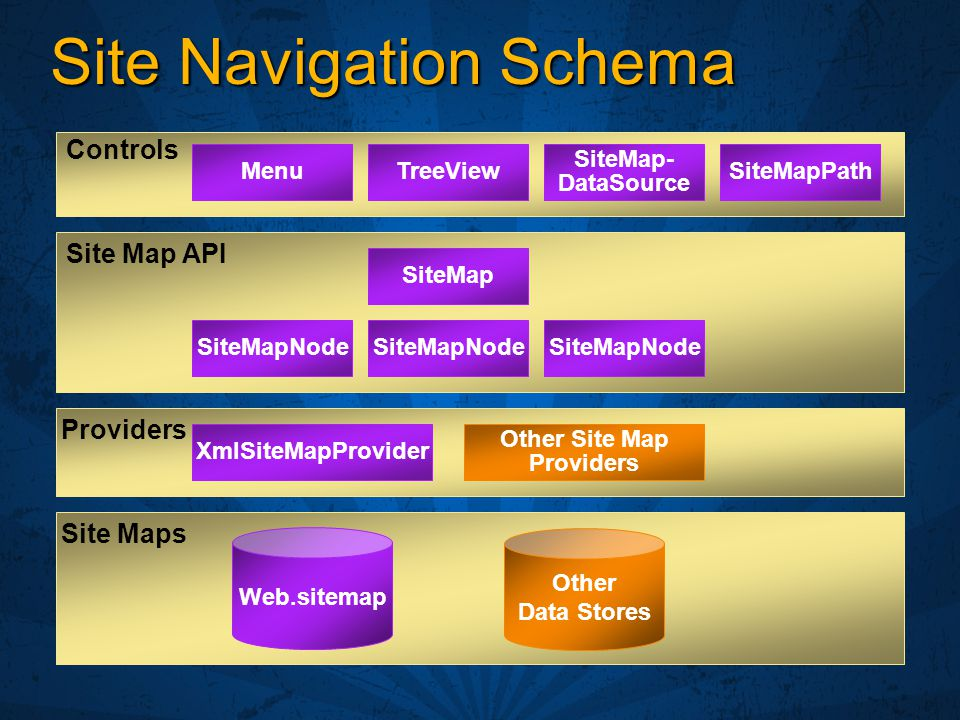 Site Navigation Schema Site Map API Site Maps Web.sitemap Other Data Stores Controls MenuTreeViewSiteMapPath SiteMap- DataSource SiteMap SiteMapNode XmlSiteMapProvider Other Site Map Providers