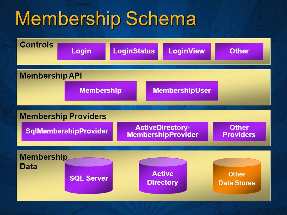 Membership Schema Membership API Membership Data SQL Server Other Data Stores Membership Providers Active Directory LoginLoginStatusLoginViewOther Controls MembershipMembershipUser SqlMembershipProvider ActiveDirectory- MembershipProvider Other Providers