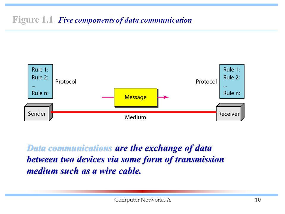 Computer Networks A10 Figure 1.1 Five components of data communication Data communications are the exchange of data between two devices via some form