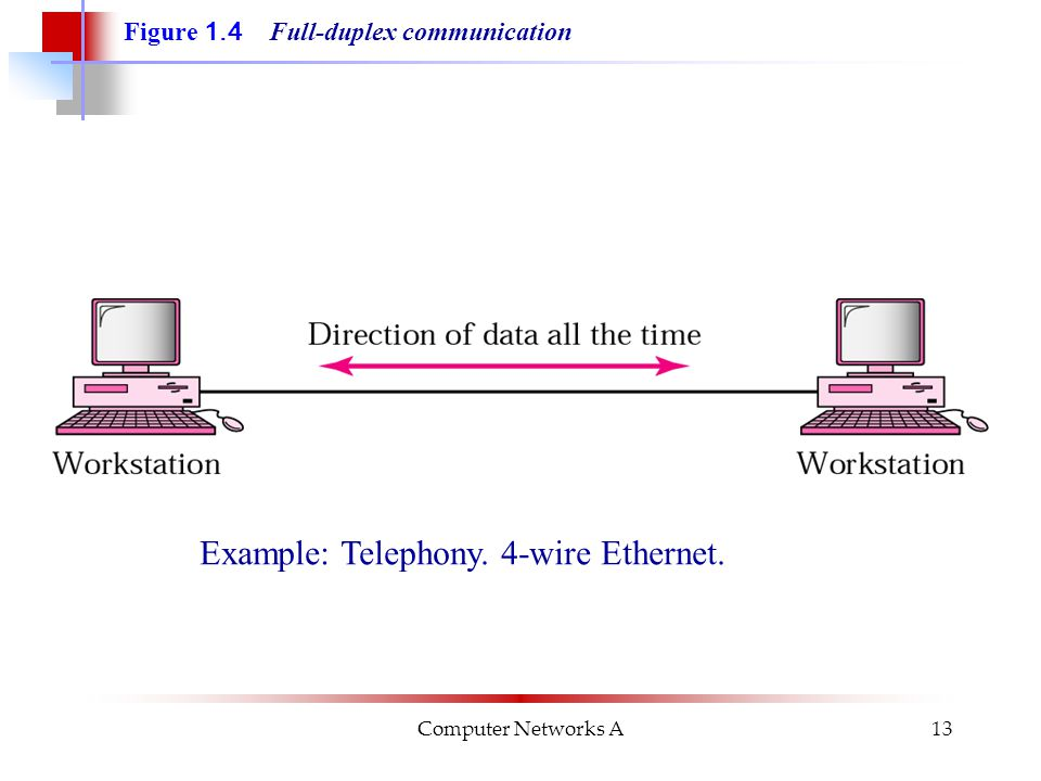 Computer Networks A13 Figure 1.4 Full-duplex communication Example: Telephony. 4-wire Ethernet.