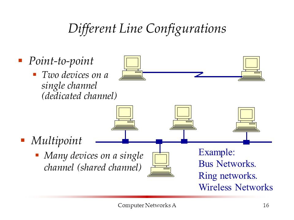 Computer Networks A16 Different Line Configurations  Point-to-point  Two devices on a single channel (dedicated channel)  Multipoint  Many devices on a single channel (shared channel) Example: Bus Networks.