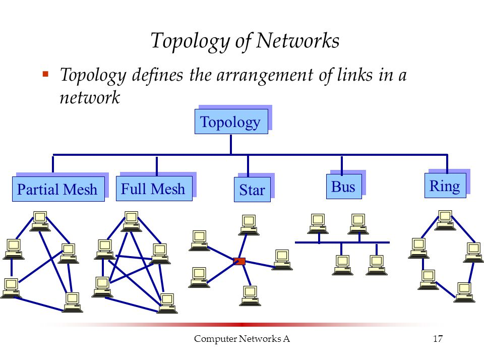 Computer Networks A17 Topology of Networks Topology Bus Star Full Mesh Ring Partial Mesh  Topology defines the arrangement of links in a network