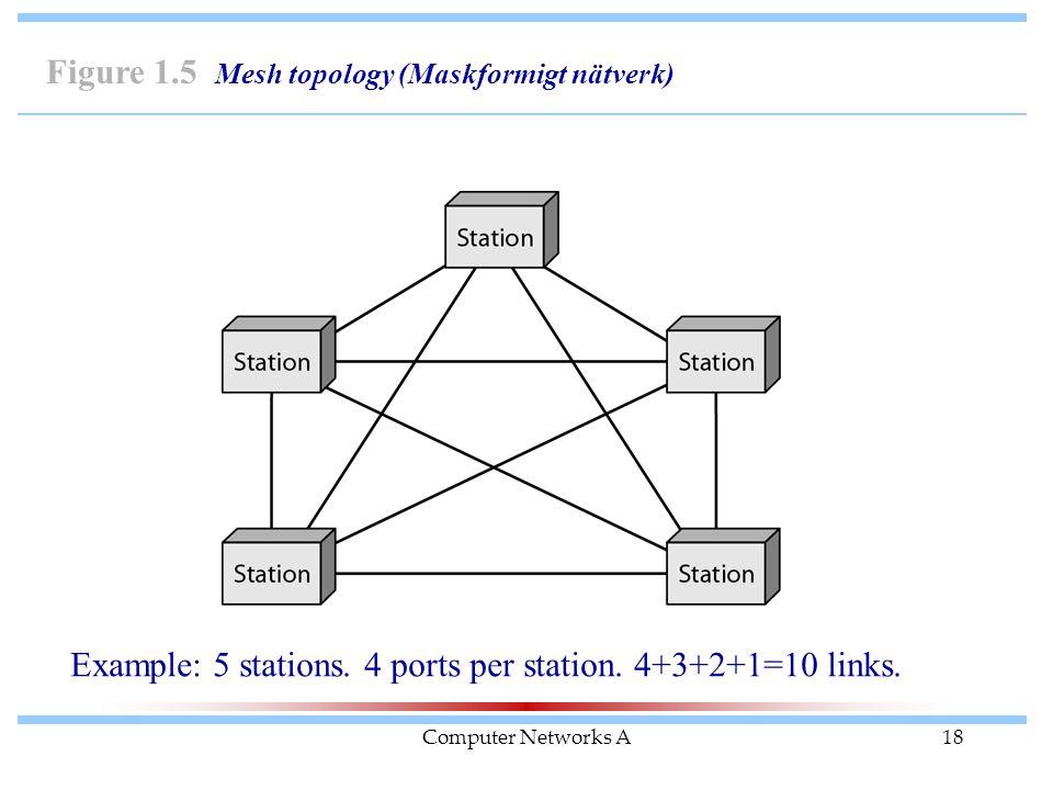 Computer Networks A18 Figure 1.5 Mesh topology (Maskformigt nätverk) Example: 5 stations. 4 ports per station. 4+3+2+1=10 links.