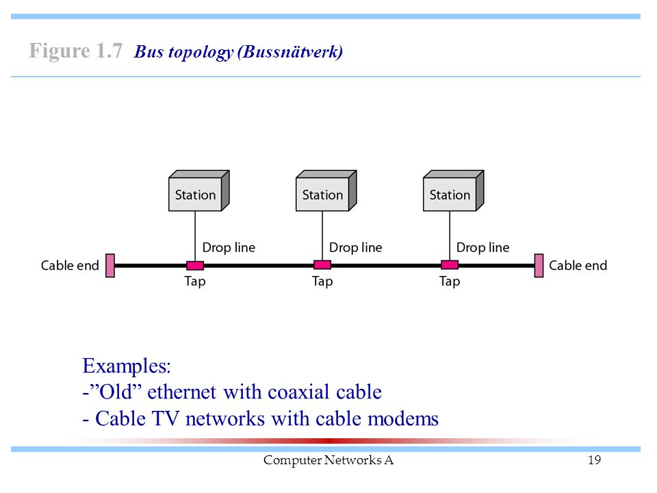 """Computer Networks A19 Figure 1.7 Bus topology (Bussnätverk) Examples: -""""Old"""" ethernet with coaxial cable - Cable TV networks with cable modems"""