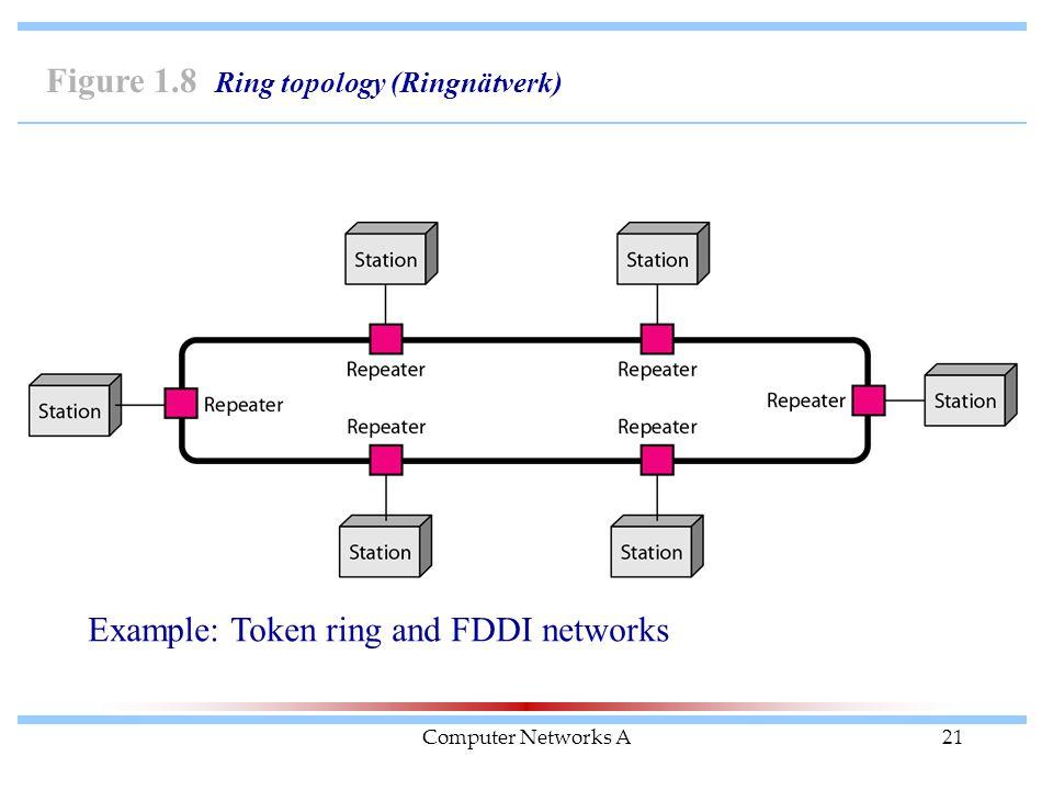 Computer Networks A21 Figure 1.8 Ring topology (Ringnätverk) Example: Token ring and FDDI networks
