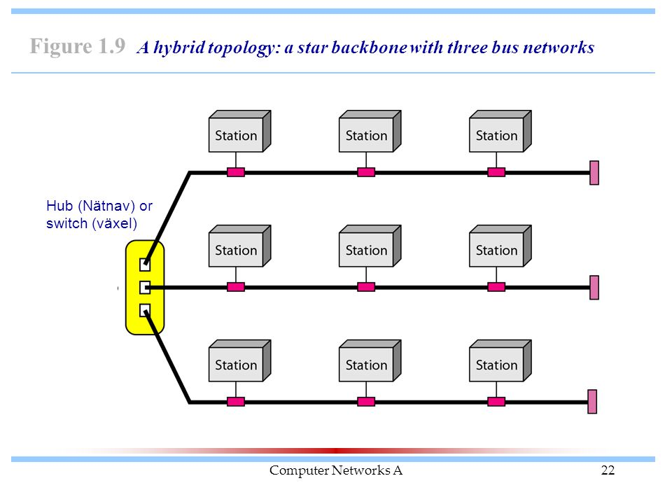 Computer Networks A22 Figure 1.9 A hybrid topology: a star backbone with three bus networks Hub (Nätnav) or switch (växel)