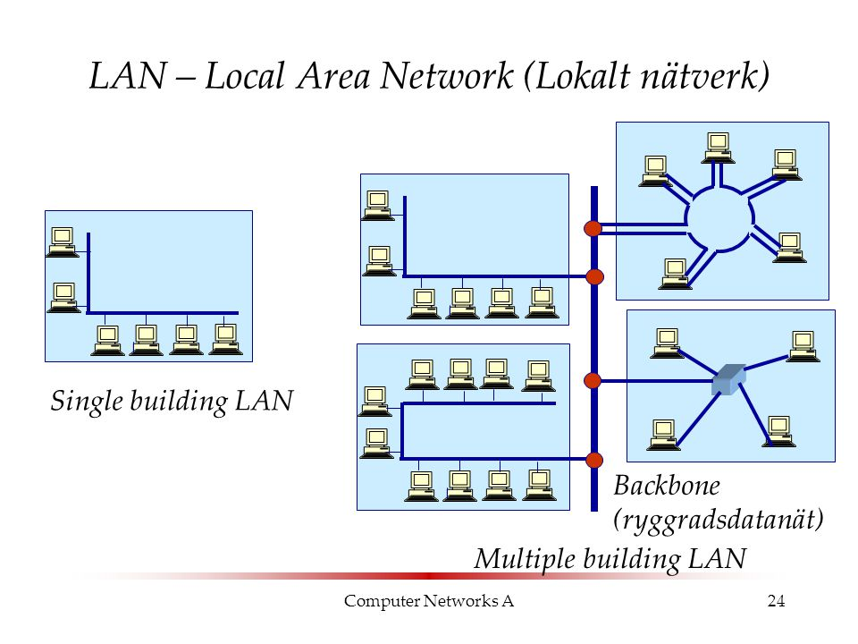 Computer Networks A24 LAN – Local Area Network (Lokalt nätverk) Single building LAN Backbone (ryggradsdatanät) Multiple building LAN