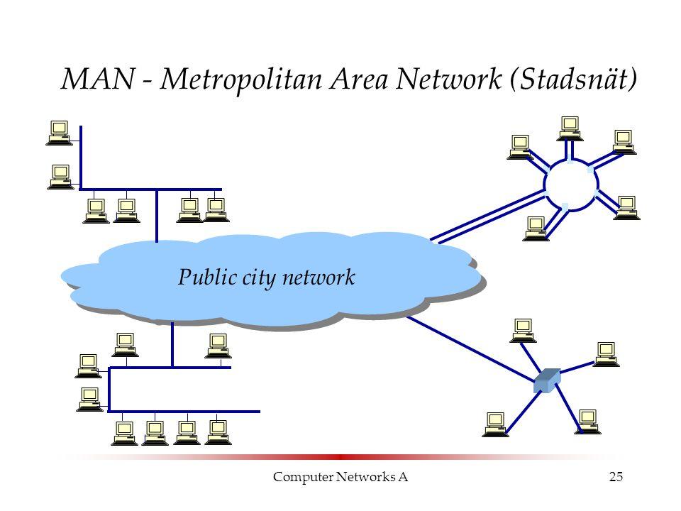 Computer Networks A25 MAN - Metropolitan Area Network (Stadsnät) Public city network
