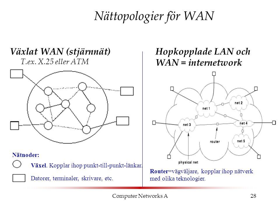 Computer Networks A28 Nättopologier för WAN Hopkopplade LAN och WAN = internetwork T.ex. Internet. Växlat WAN (stjärnnät) T.ex. X.25 eller ATM Växel.