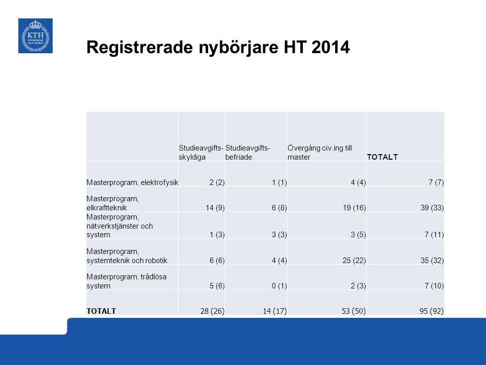 Registrerade nybörjare HT 2014 Studieavgifts- skyldiga Studieavgifts- befriade Övergång civ.ing till masterTOTALT Masterprogram, elektrofysik2 (2) 1 (1) 4 (4) 7 (7) Masterprogram, elkraftteknik14 (9) 6 (8) 19 (16) 39 (33) Masterprogram, nätverkstjänster och system1 (3) 3 (3) 3 (5) 7 (11) Masterprogram, systemteknik och robotik 6 (6) 4 (4) 25 (22) 35 (32) Masterprogram, trådlösa system 5 (6) 0 (1) 2 (3) 7 (10) TOTALT 28 (26) 14 (17) 53 (50) 95 (92)