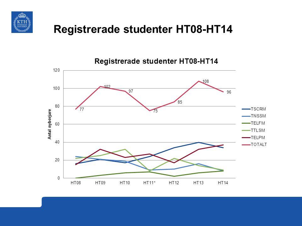 Registrerade studenter (utan KTH)
