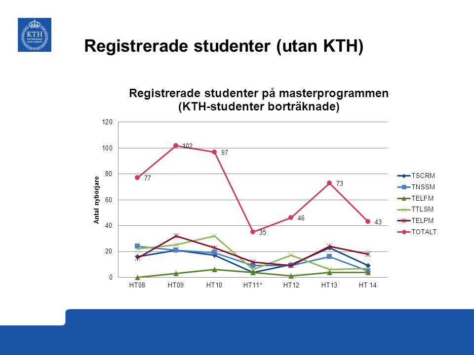 Registrerade studenter (utan KTH)
