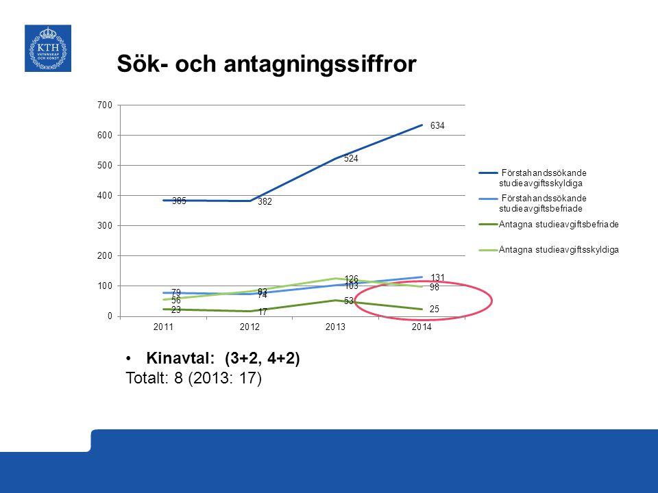Sök- och antagningssiffror Kinavtal: (3+2, 4+2) Totalt: 8 (2013: 17)