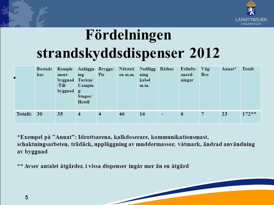 5 Fördelningen strandskyddsdispenser 2012 Bostads hus Komple ment- byggnad /Till- byggnad Anläggn ing Turism/ Campin g/ Stugor/ Hotell Brygga/ Pir Nät
