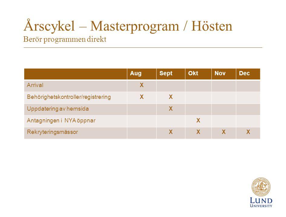 Årscykel – Masterprogram / Hösten Berör programmen direkt AugSeptOktNovDec ArrivalX Behörighetskontroller/registreringXX Uppdatering av hemsidaX Antagningen i NYA öppnarX RekryteringsmässorXXXX