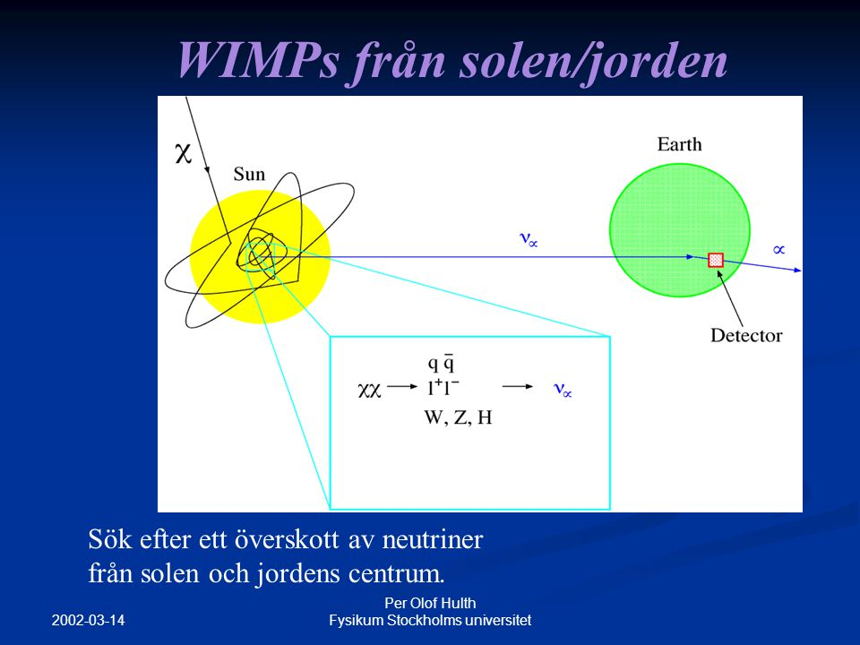 2002-03-14 Per Olof Hulth Fysikum Stockholms universitet Kosmisk strålning Ca 100 myoner/m 2 sek proton myoner mesoner