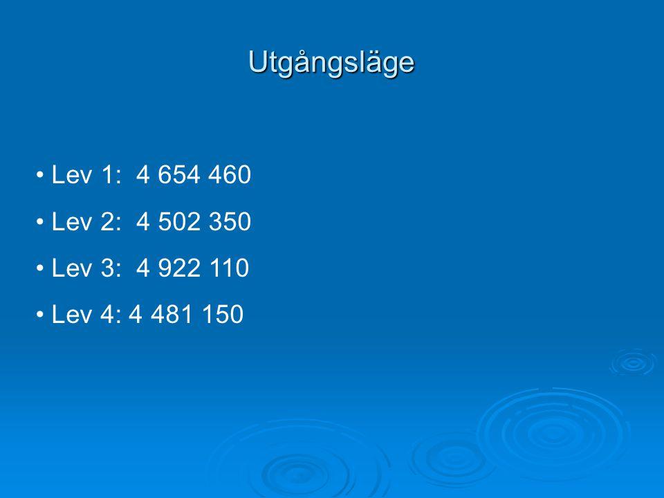 Utgångsläge Lev 1: 4 654 460 Lev 2: 4 502 350 Lev 3: 4 922 110 Lev 4: 4 481 150