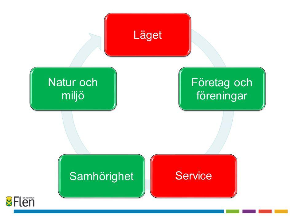 Läget Företag och föreningar Service Samhörighet Natur och miljö