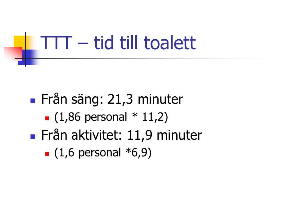 TTT – tid till toalett Från säng: 21,3 minuter (1,86 personal * 11,2) Från aktivitet: 11,9 minuter (1,6 personal *6,9)