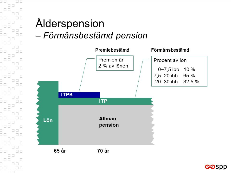 Ålderspension – Förmånsbestämd pension Lön ITP Allmän pension 65 år 70 år ITPK Premien är 2 % av lönen Procent av lön 0–7,5 ibb 10 % 7,5–20 ibb 65 % 20–30 ibb 32,5 % FörmånsbestämdPremiebestämd