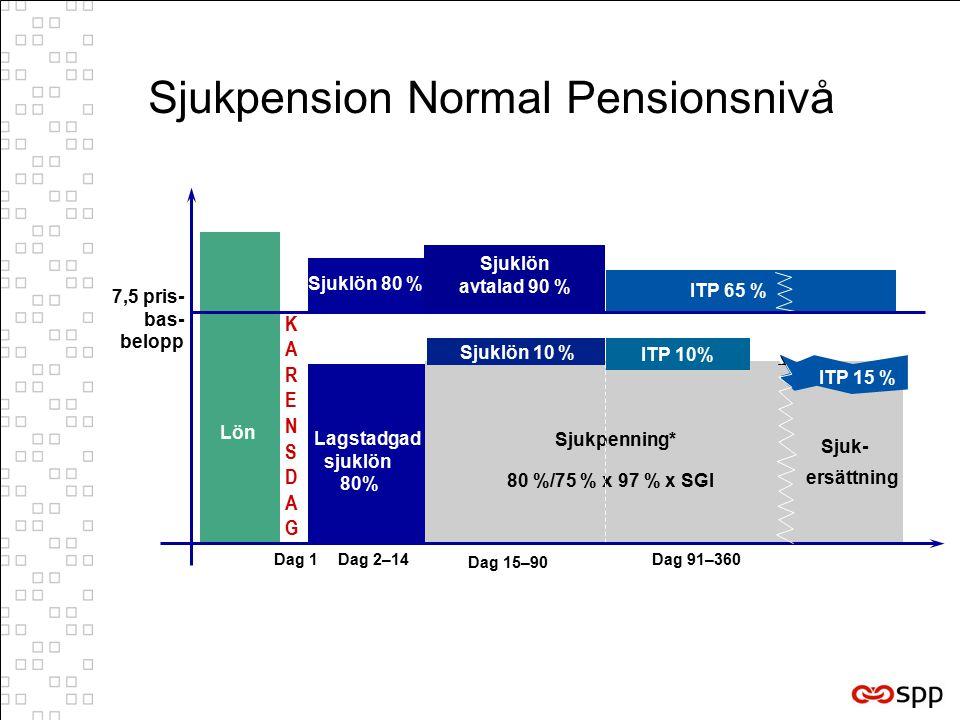 Sjukpension Normal Pensionsnivå KARENSDAGKARENSDAG Dag 1Dag 2–14 Dag 15–90 Dag 91–360 7,5 pris- bas- belopp Lön Sjukpenning* 80 %/75 % x 97 % x SGI ITP 65 % ITP 15 % Sjuk- ersättning Sjuklön 10 % Lagstadgad sjuklön 80% Sjuklön 80 % Sjuklön avtalad 90 % ITP 10% Lön