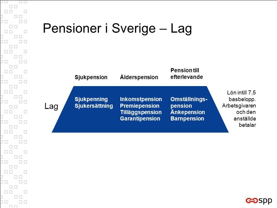 Pensioner i Sverige – Lag Sjukpenning Sjukersättning Inkomstpension Premiepension Tilläggspension Garantipension Omställnings- pension Änkepension Barnpension Lag Lön intill 7,5 basbelopp.