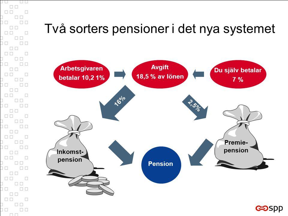 Arbetsgivaren betalar 10,2 1% Avgift 18,5 % av lönen Du själv betalar 7 % Pension 2,5% Två sorters pensioner i det nya systemet Premie- pension Inkomst- pension 16%