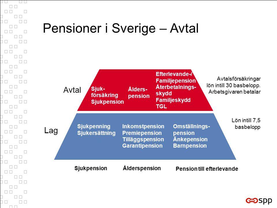 Pensioner i Sverige – Avtal Sjuk- försäkring Sjukpension Ålders- pension Efterlevande-/ Familjepension Återbetalnings- skydd Familjeskydd TGL Avtal Avtalsförsäkringar lön intill 30 basbelopp.