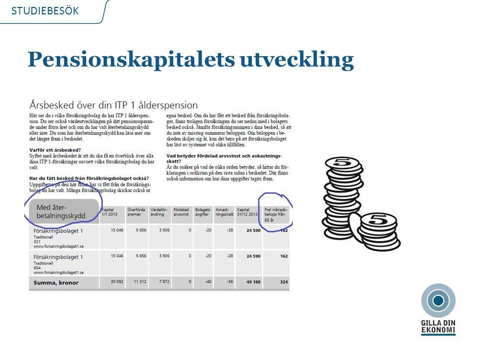 STUDIEBESÖK Pensionskapitalets utveckling 2015-03-2110