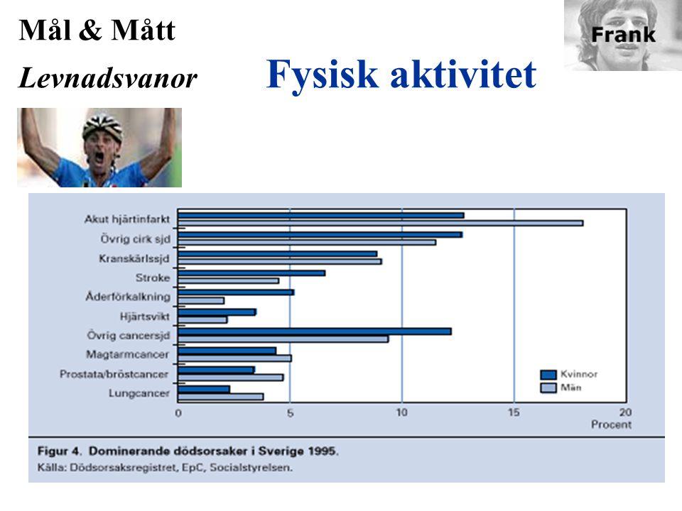 Mål & Mått Levnadsvanor Kriterier 1.Fysisk aktivitet - regelbunden 30 min per dag = 1 poäng (maxvärde = 7 motionspoäng)