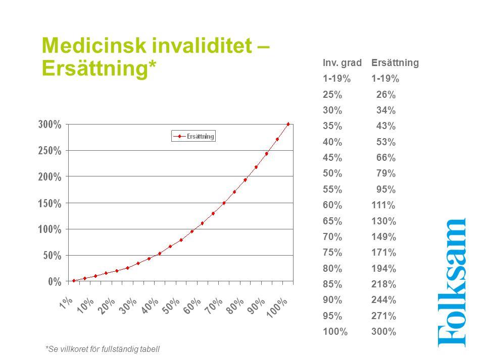 Medicinsk invaliditet – Ersättning* Inv. gradErsättning1-19% 25% 26% 30% 34% 35% 43% 40% 53% 45% 66% 50% 79% 55% 95% 60%111% 65%130% 70%149% 75%171% 8