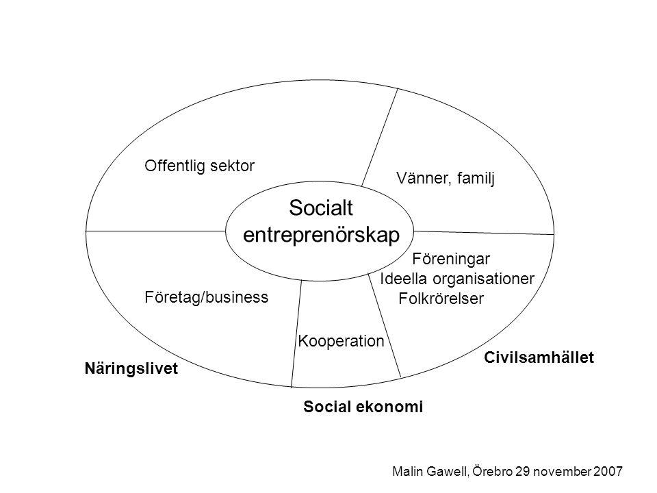 Det socialt entreprenörskapet: Utmanar normer Skapar nya praktiker Bidrar till att artikulera nya berättelser som kan ses som kunskap Malin Gawell, Örebro 29 november 2007