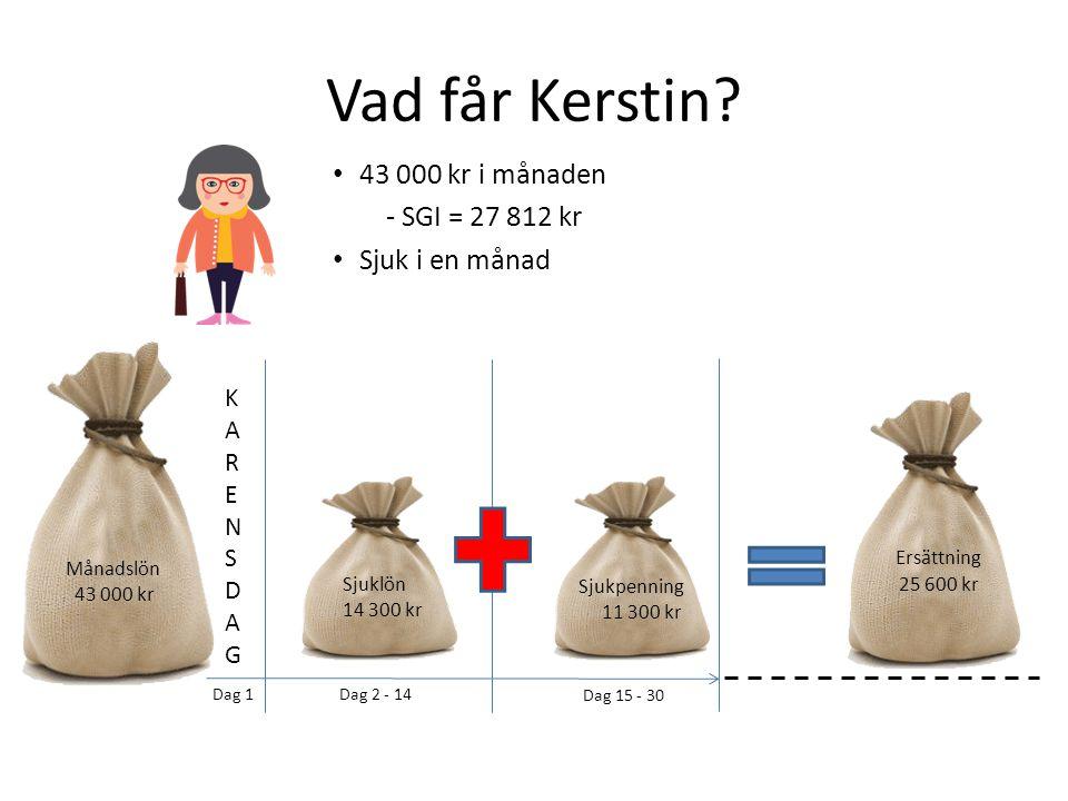 Vad får Kerstin? 43 000 kr i månaden - SGI = 27 812 kr Sjuk i en månad KARENSDAGKARENSDAG Månadslön 43 000 kr Sjuklön 14 300 kr Sjukpenning 11 300 kr