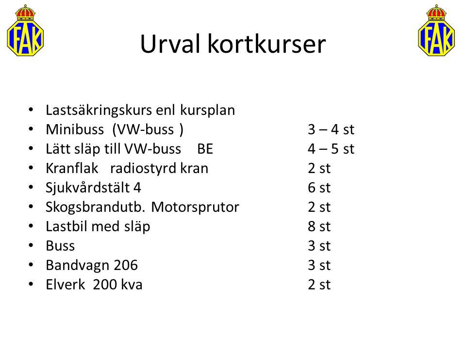 Urval kortkurser Lastsäkringskurs enl kursplan Minibuss (VW-buss ) 3 – 4 st Lätt släp till VW-buss BE 4 – 5 st Kranflak radiostyrd kran 2 st Sjukvårds
