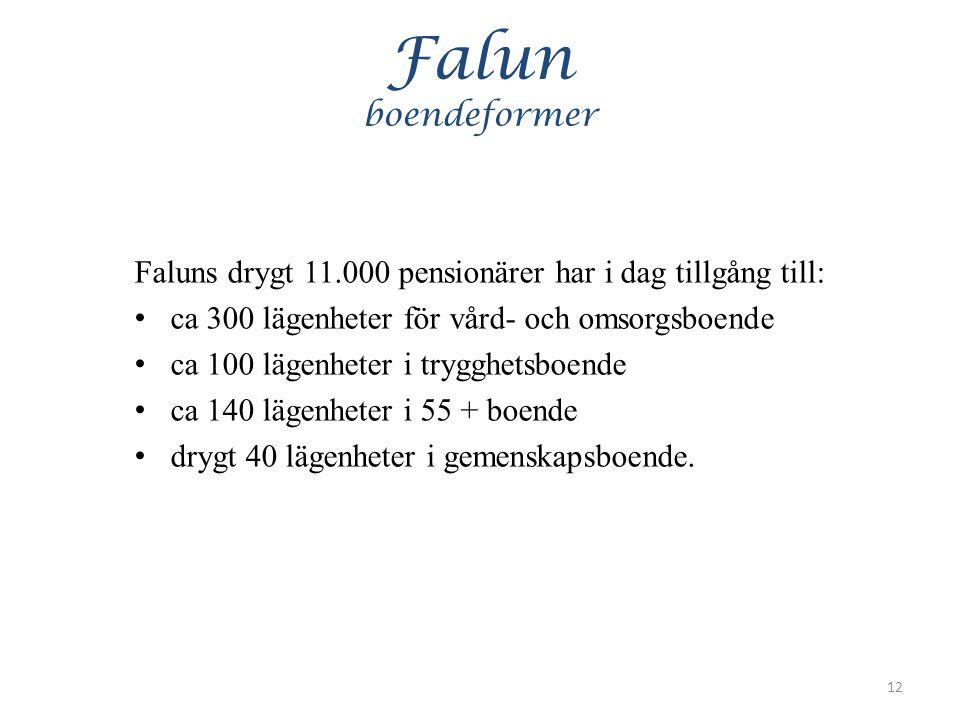 Falun boendeformer Faluns drygt 11.000 pensionärer har i dag tillgång till: ca 300 lägenheter för vård- och omsorgsboende ca 100 lägenheter i trygghetsboende ca 140 lägenheter i 55 + boende drygt 40 lägenheter i gemenskapsboende.