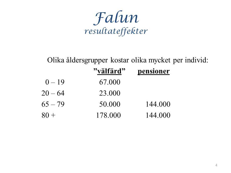 Falun resultateffekter Olika åldersgrupper kostar olika mycket per individ: välfärd pensioner 0 – 19 67.000 20 – 64 23.000 65 – 79 50.000 144.000 80 + 178.000 144.000 4
